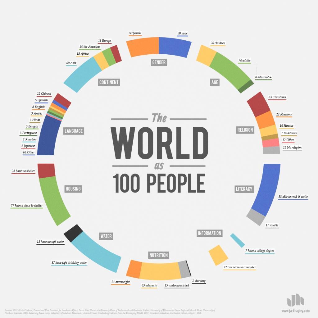 O mundo como 100 pessoas